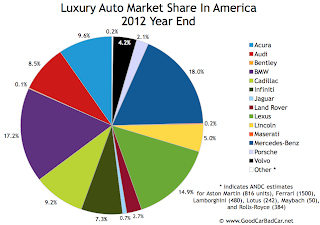 U.S. luxury auto brand market share chart 2012 year end