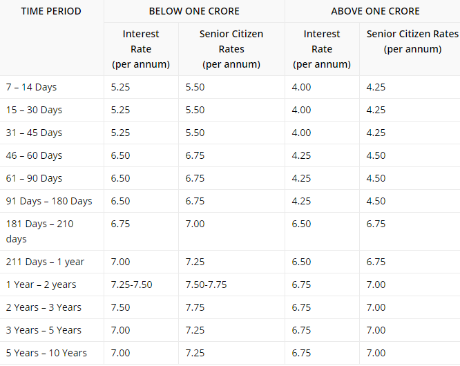 Latest SBI Fixed Deposit Interest Rates 2016