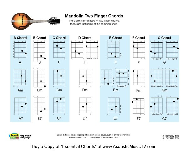 Acoustic Music TV: 2 Finger Mandolin Chord Chart
