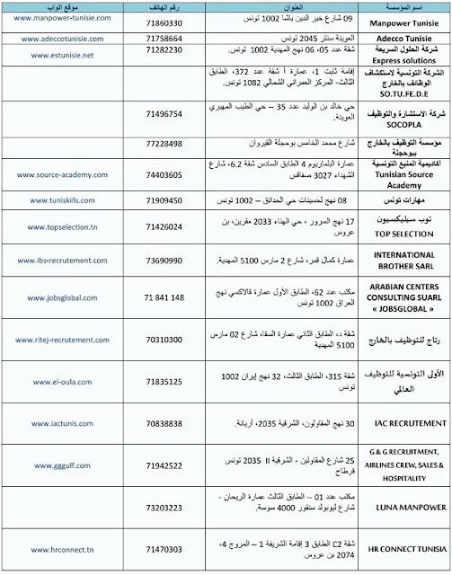 قائمة المؤسسات الخاصة للتوظيف