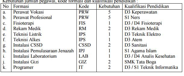 Lowongan Kerja RSUD Kabupaten Sukoharjo
