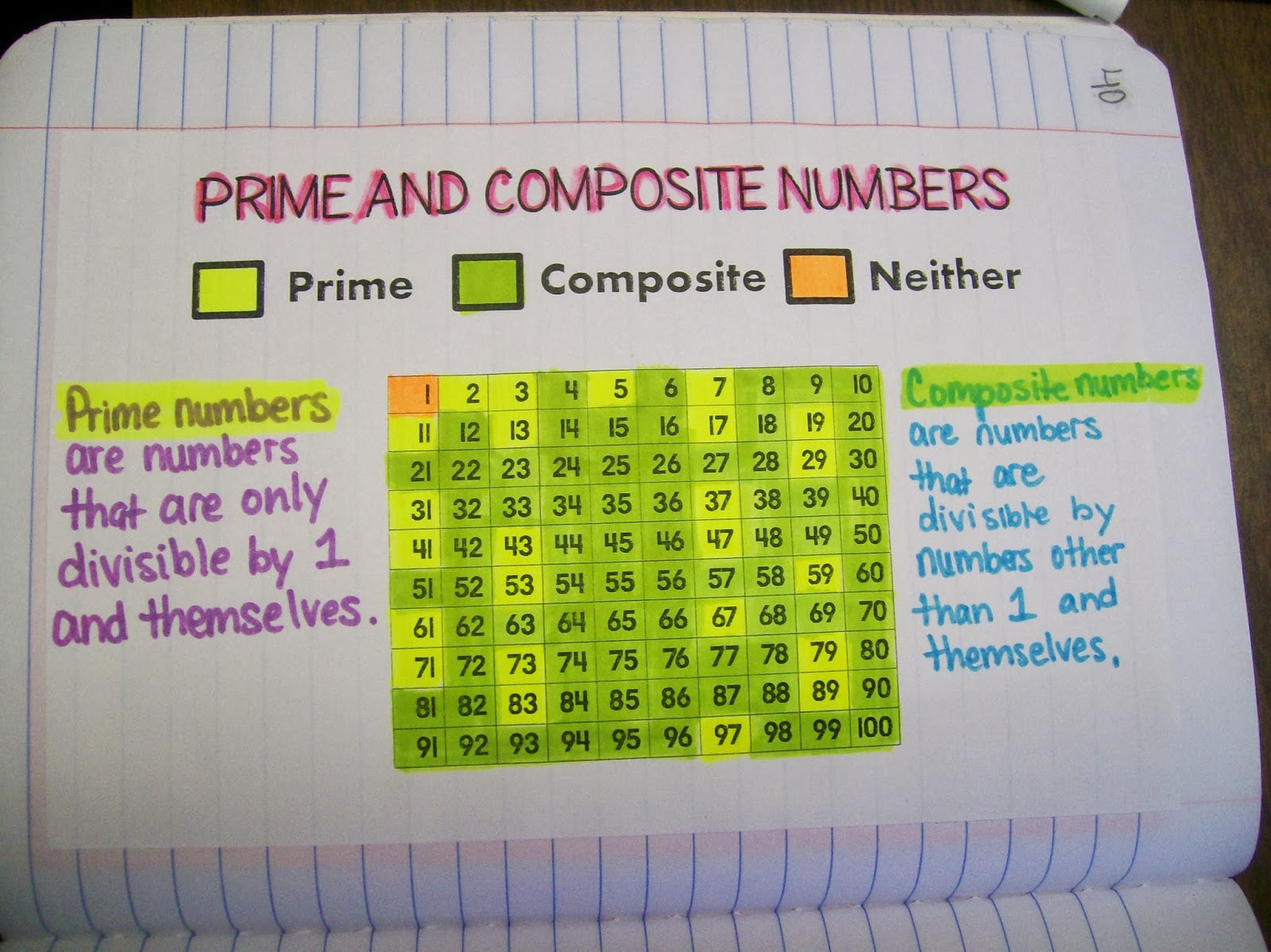 Math Love A Prime Opportunity to Make a New Poster – Prime Number Chart