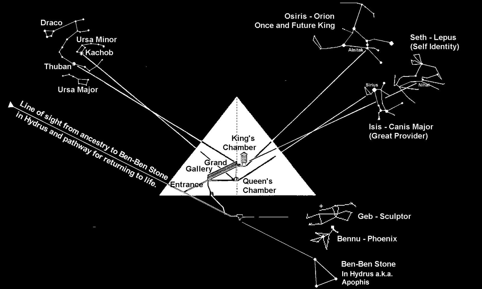 planets match pyramids of giza - photo #26