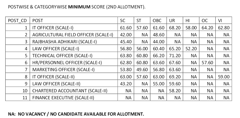 Minimum Marks Require for getting job in IBPS Specialist Officer