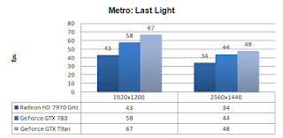 GTX 780 - Metro Last Light