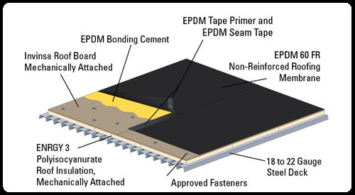 EPDM Roofing System, commercial roofing systems