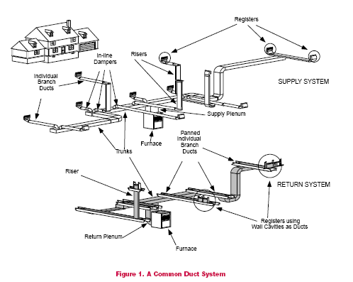 Improving Efficiency Of Your Duct System on central air conditioner wiring diagram