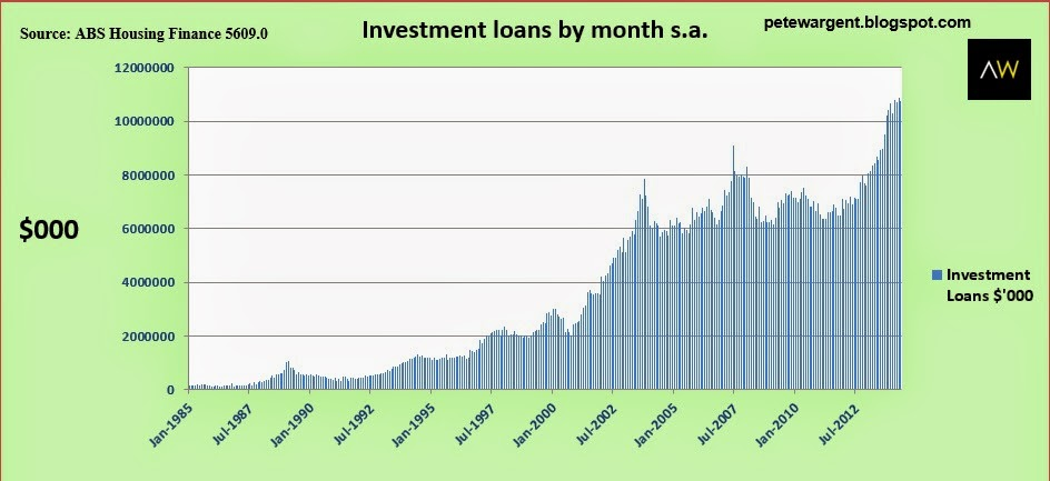 Investment loans by month