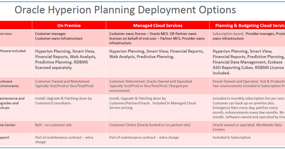 Essbase Practice Oracle Planning And Budgeting Cloud Services Faq