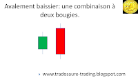 avalement baissier analyse technique chandeliers japonais CAC 40