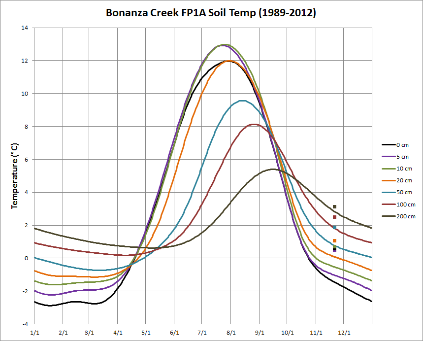 Deep cold interior and northern alaska weather climate for Soil 4 climate