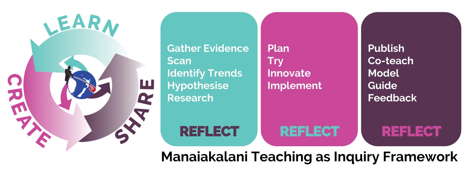 Manaiakalani CoL Inquiry 2017 & 2019