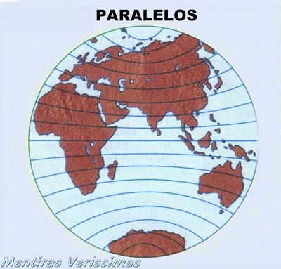 Coordenadas Geográficas. Paralelos