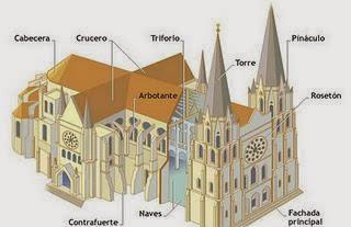 Explorando la historia noviembre 2013 for Arquitectura gotica partes