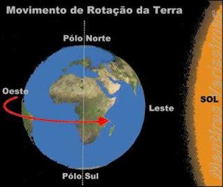 A rotação da terra é de oeste para leste. O movimento aparente do Sol é de leste para oeste