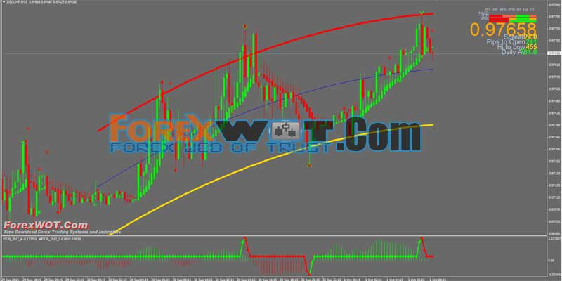 Entry and exit strategies in forex