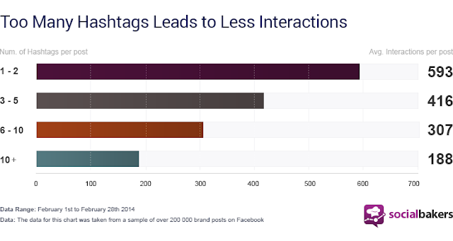 More than 3 hashtags leads to less interaction on Facebook