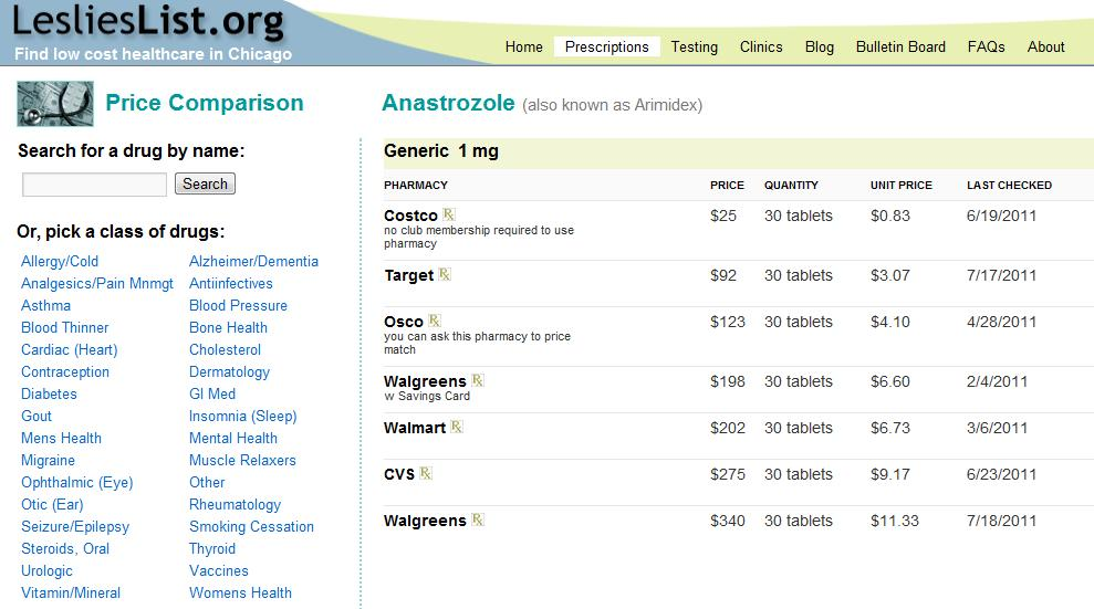 Compare prices and print coupons for anastrozole (Arimidex) and other Breast<br /> Cancer drugs at CVS, Walgreens, and other pharmacies. Prices start at $12.70.