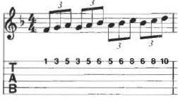 teknik gitar pro arpeggio