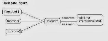 برمجة متقدمة سي شارب ماهو التفويض C# - Delegates