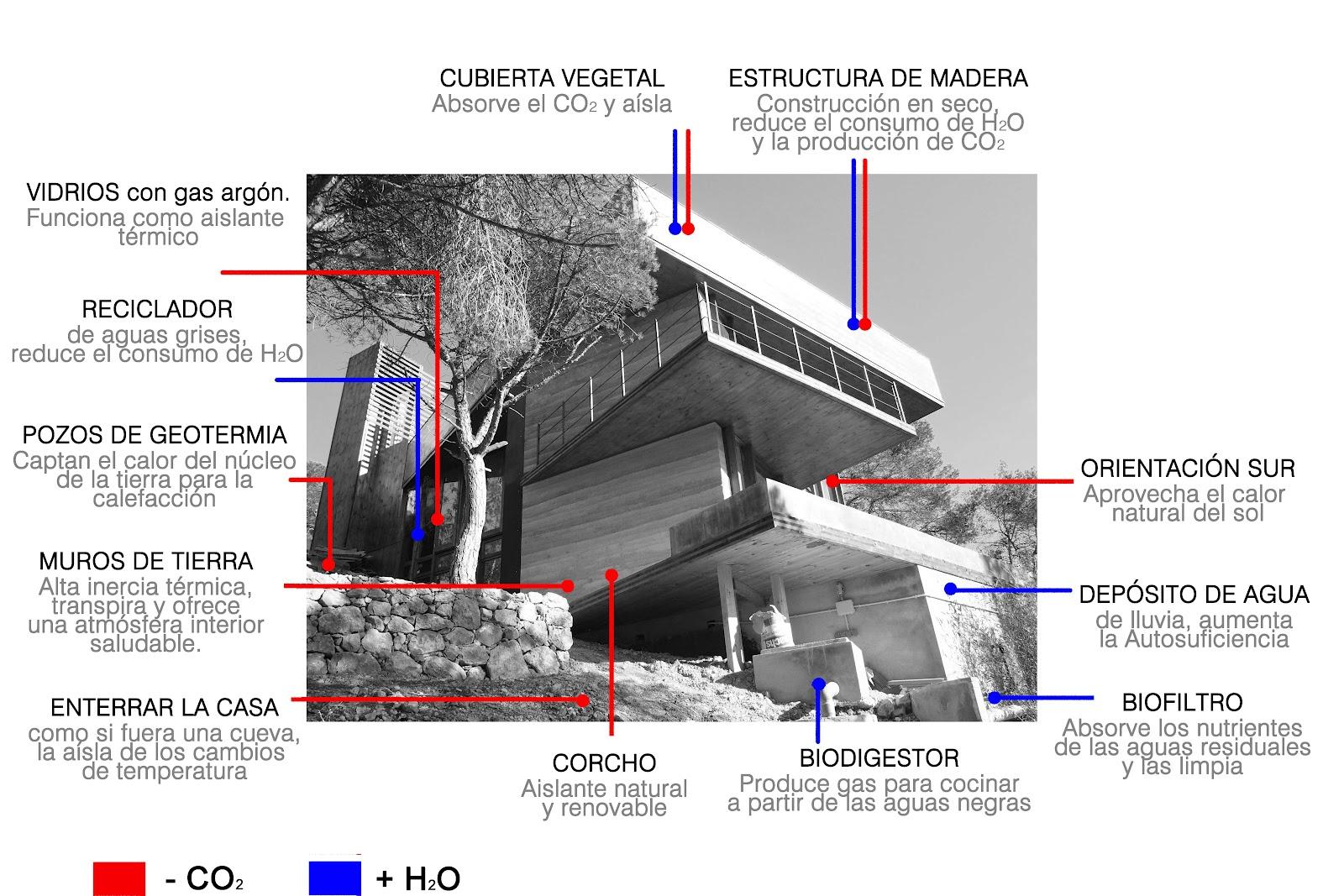 Construyendo la casa bioclim tica diario de una casa la for Costruendo su una casa di ranch