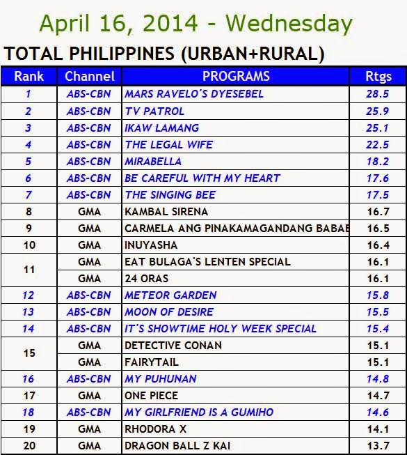 April 16, 2014 Kantar Media Nationwide Ratings