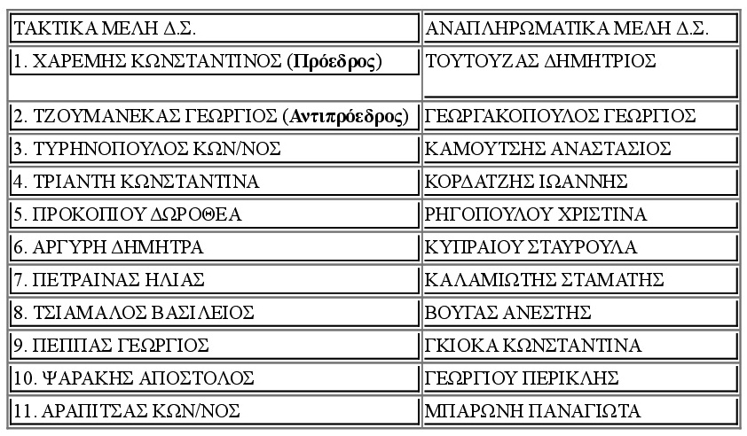ΔΙΟΙΚΗΤΙΚΟ ΣΥΜΒΟΥΛΙΟ ΔΗΚΕΘ