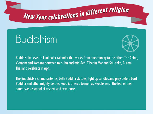 New Year Celebrations in Buddhism Religion