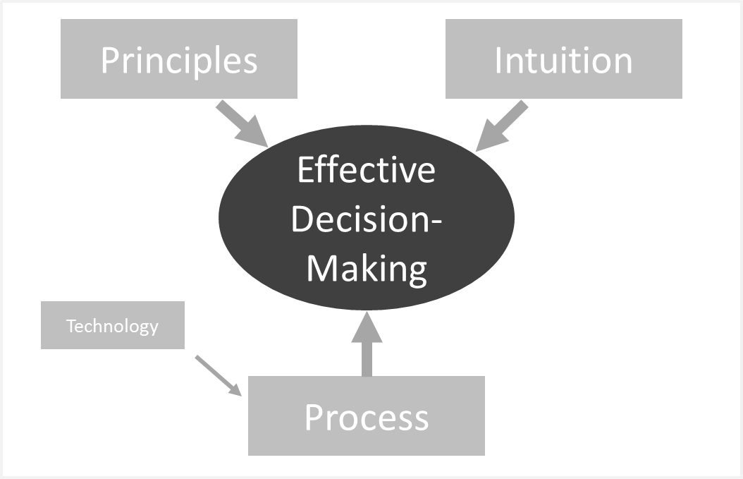 Effective leadership decision making