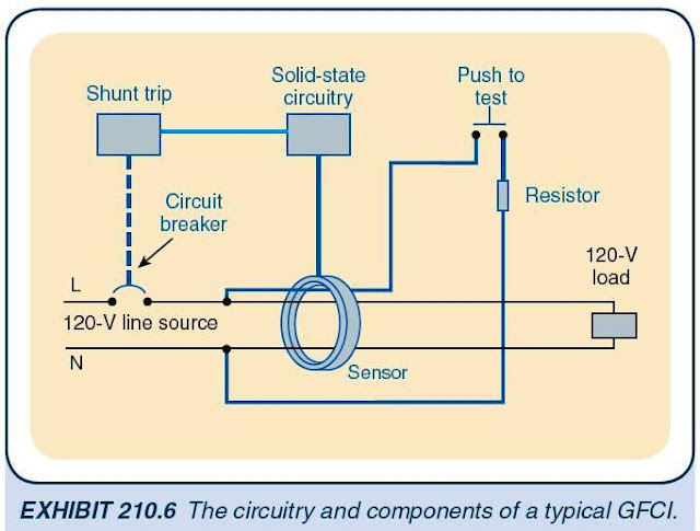 receptacle branch circuit design calculations part two as in image below that shows a typical circuit arrangement of a gfci which operates in the following procedure