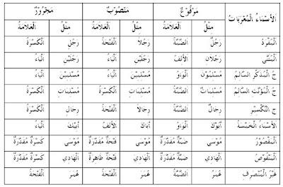 RPP Silabus Bahasa Arab Kelas 10 11 12 rpp bahasa arab aliyah download