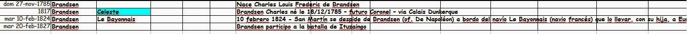 Chronologie Frederic de BRANDSEN