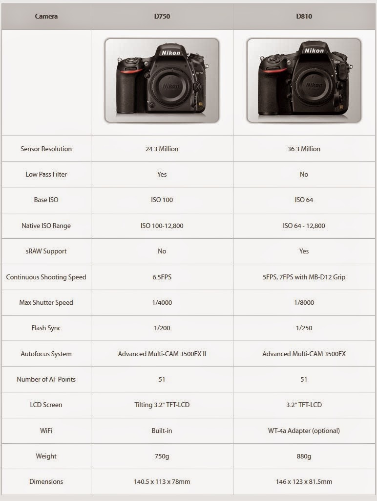 Tabla Comparativa Nikon D750 vs D810