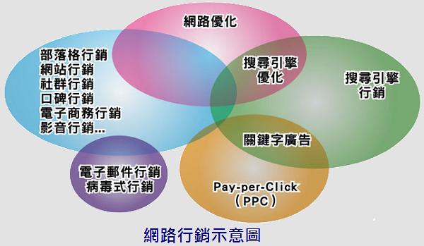 零成本網路行銷,網路行銷示意圖