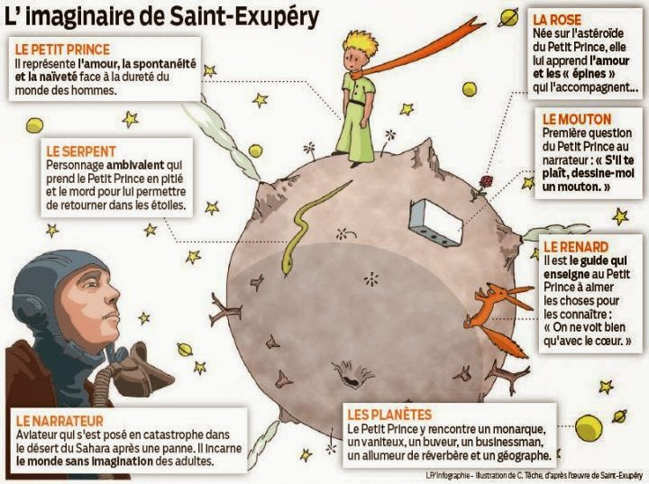 essay questions le petit prince Answers to 180 short answer test questions that evaluate students' knowledge of the little prince.