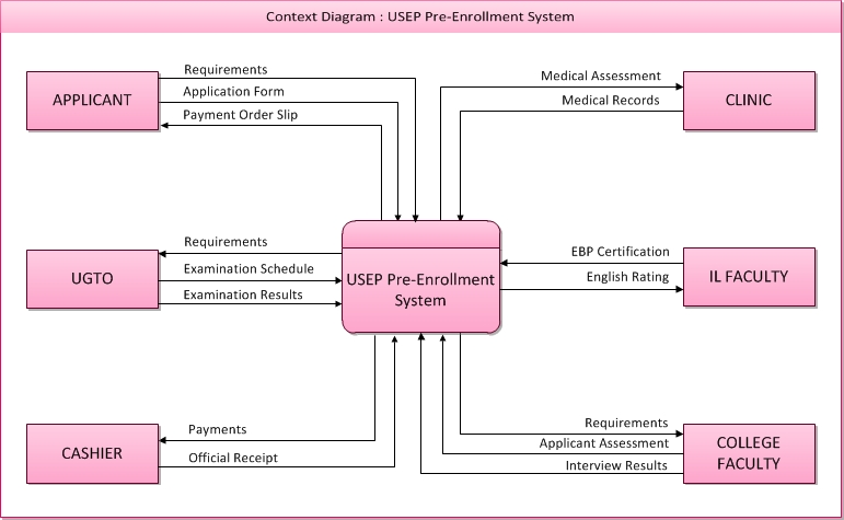 all about s a d    different types of data flow diagram of usep    s     different types of data flow diagram of usep    s pre enrollment system