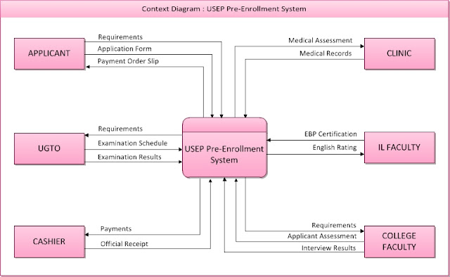 data flow diagram for enrollment system Download and read data flow diagram of enrollment system data flow diagram of enrollment system reading is a hobby to open the knowledge windows.