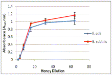 Apitherapy news honey polyphenols needed for anti bacterial action of hydrogen peroxide - Unknown uses hydrogen peroxide ...
