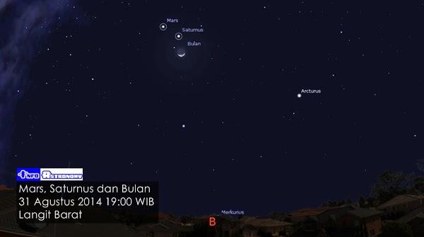 Malam Ini, Mars-Saturnus-Bulan akan Membentuk Segitiga di Langit