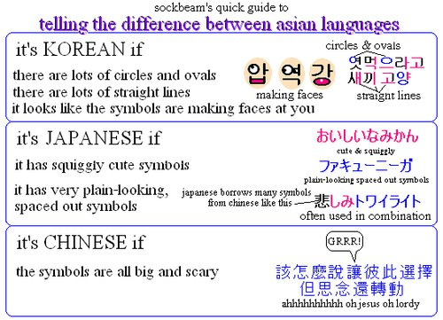 How to tell written Chinese, Japanese and Korean apart