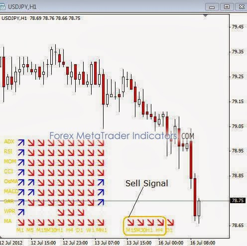 Forex cpi indicator free download