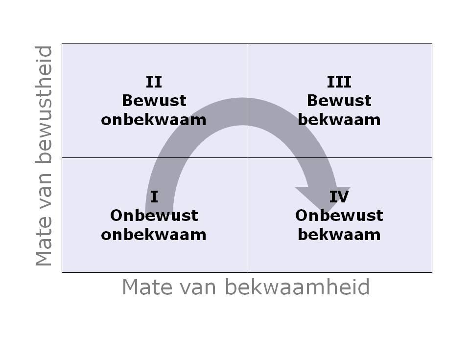 model_onbewust_bekwaam.jpg