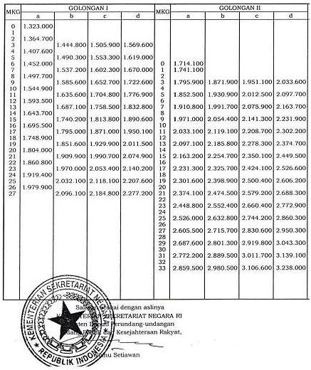 PP NO. 22 Tahun 2013 tentang Kenaikan Gaji PNS 2013