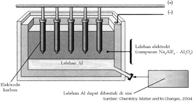 Elektrolisis aluminium