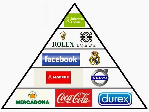 piramide-marcas