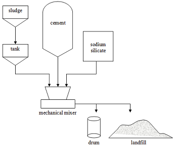 sludge chemical fixation system