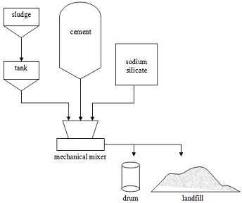 sludge chemical fixation system