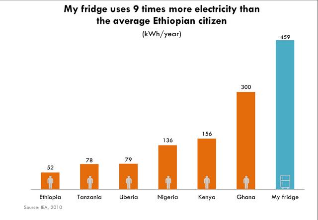 Mi heladera usa 9 veces más energía que el etíope promedio