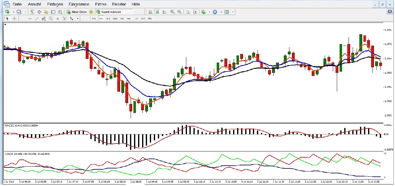 Bester forex broker scalping
