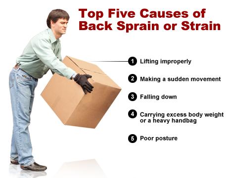 कमर दर्द कारण और लक्षण